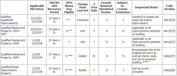 Depreciation Reference Guide - KBKG Solutions