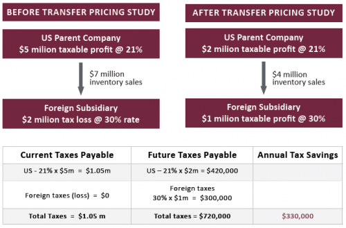 Success Story 1 Transfer Pricing