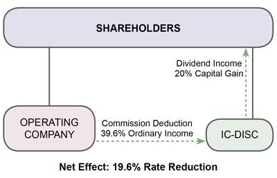 Export Tax Incentives